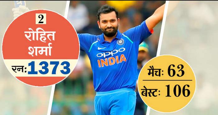 ये है टी-20 में सबसे ज्यादा रन बनाने वाले 10 खिलाड़ी, 5 आज भी है ऑस्ट्रेलिया के खिलाफ होने वाली सीरीज के लिए भारतीय टीम का हिस्सा 3