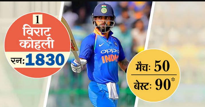 ये है टी-20 में सबसे ज्यादा रन बनाने वाले 10 खिलाड़ी, 5 आज भी है ऑस्ट्रेलिया के खिलाफ होने वाली सीरीज के लिए भारतीय टीम का हिस्सा 2