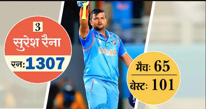 ये है टी-20 में सबसे ज्यादा रन बनाने वाले 10 खिलाड़ी, 5 आज भी है ऑस्ट्रेलिया के खिलाफ होने वाली सीरीज के लिए भारतीय टीम का हिस्सा 4