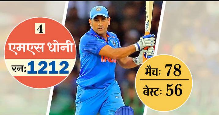 ये है टी-20 में सबसे ज्यादा रन बनाने वाले 10 खिलाड़ी, 5 आज भी है ऑस्ट्रेलिया के खिलाफ होने वाली सीरीज के लिए भारतीय टीम का हिस्सा 5