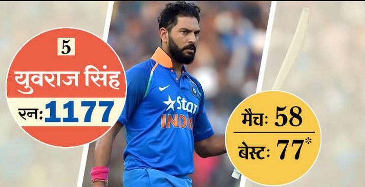 ये है टी-20 में सबसे ज्यादा रन बनाने वाले 10 खिलाड़ी, 5 आज भी है ऑस्ट्रेलिया के खिलाफ होने वाली सीरीज के लिए भारतीय टीम का हिस्सा 6
