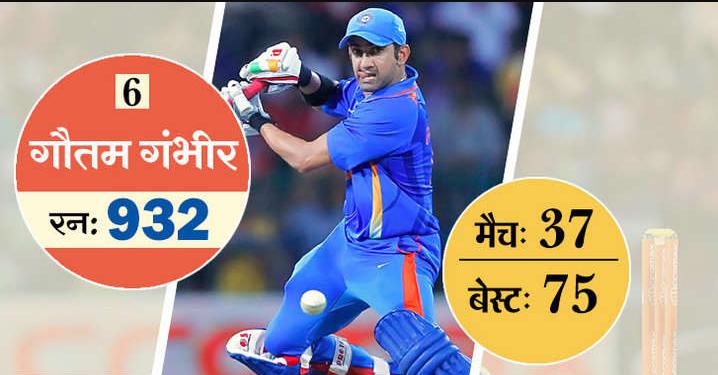ये है टी-20 में सबसे ज्यादा रन बनाने वाले 10 खिलाड़ी, 5 आज भी है ऑस्ट्रेलिया के खिलाफ होने वाली सीरीज के लिए भारतीय टीम का हिस्सा 7