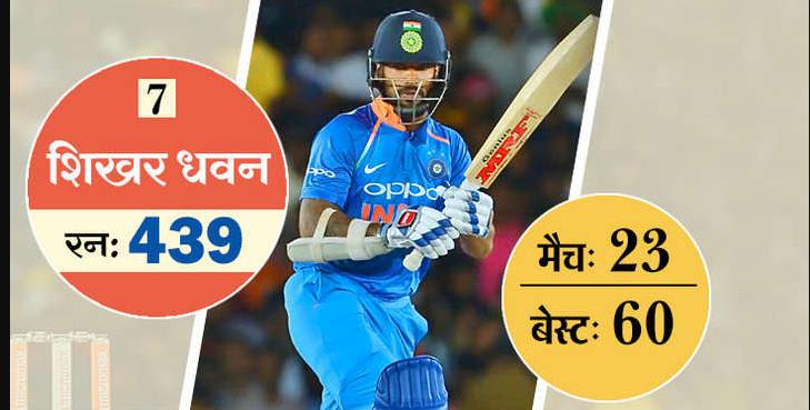 ये है टी-20 में सबसे ज्यादा रन बनाने वाले 10 खिलाड़ी, 5 आज भी है ऑस्ट्रेलिया के खिलाफ होने वाली सीरीज के लिए भारतीय टीम का हिस्सा 8