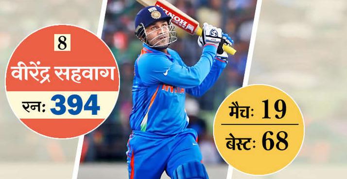 ये है टी-20 में सबसे ज्यादा रन बनाने वाले 10 खिलाड़ी, 5 आज भी है ऑस्ट्रेलिया के खिलाफ होने वाली सीरीज के लिए भारतीय टीम का हिस्सा 9
