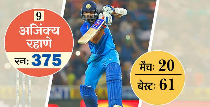 ये है टी-20 में सबसे ज्यादा रन बनाने वाले 10 खिलाड़ी, 5 आज भी है ऑस्ट्रेलिया के खिलाफ होने वाली सीरीज के लिए भारतीय टीम का हिस्सा 10