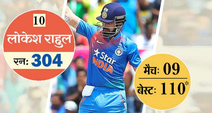 ये है टी-20 में सबसे ज्यादा रन बनाने वाले 10 खिलाड़ी, 5 आज भी है ऑस्ट्रेलिया के खिलाफ होने वाली सीरीज के लिए भारतीय टीम का हिस्सा 11