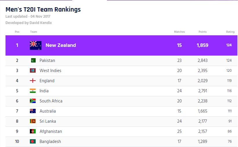 T-20I Rankings:  न्यूजीलैंड फिर बनी नम्बर 1 टी-20 टीम, जाने किस स्थान पर है भारत 4