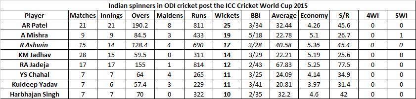 आंकड़े: अश्विन को नहीं मिलनी चाहिए भारतीय वनडे टीम में जगह आंकड़े कर रहे है सब बयाँ 5