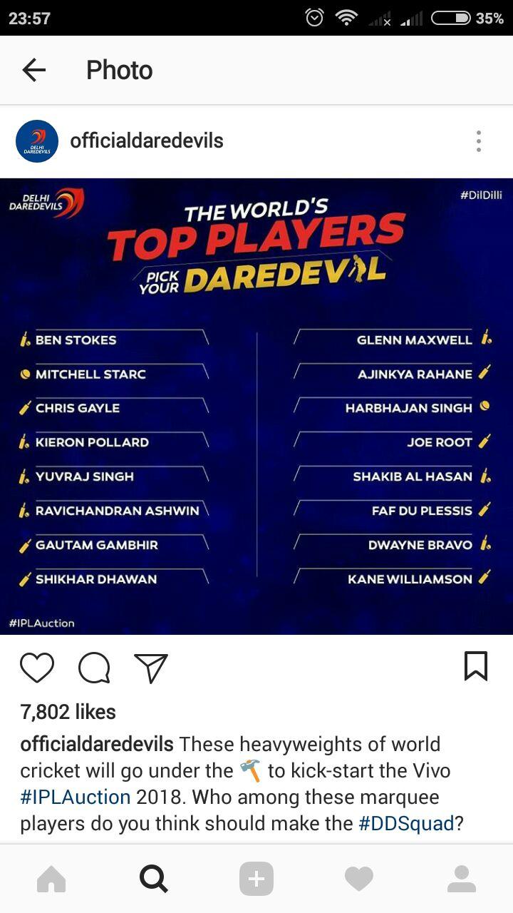 दिल्ली ने नीलामी से पहले जारी की अपनी पसंदीदा खिलाड़ियों की सूची, इन 17 खिलाड़ियों को करेगी अपने टीम में शामिल 3