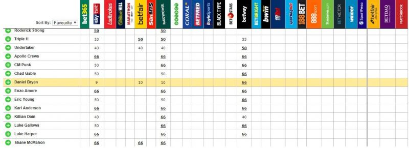 SHOCKING: सट्टेबाजो ने इस रेस्लर के ऊपर लगाये रॉयल रम्बल जीतने के लिए सबसे ज्यादा पैसे, जाने कौन बन रहा है विजेता? 2
