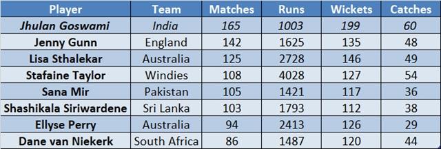 रिकॉर्ड- भारतीय महिला क्रिकेट की सबसे अनुभवी खिलाड़ी झूलन गोस्वामी ने किया वो कारनामा जो अब से पहले नहीं कर सका कोई भी खिलाड़ी 5