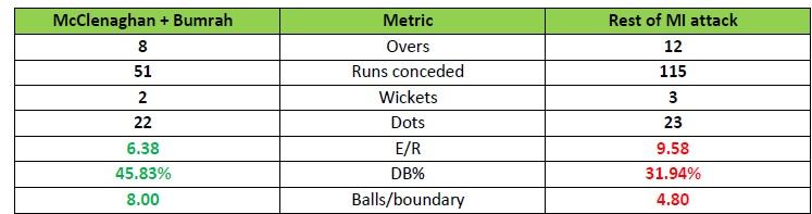 रोहित शर्मा नहीं बल्कि मुंबई इंडिंयस के इन गेंदबाजों ने निभायी सीएसके को हराने में अहम भूमिका,जानिए इसके पीछे की खास वजह 3