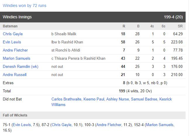 WIvsWORLD XI: रोमांचक मैच में जाने किसने मारी बाजी, किसके बल्ले से निकले सबसे ज्यादा रन तो किसने लिया सबसे ज्यादा विकेट 4