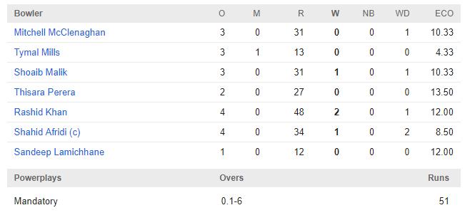 WIvsWORLD XI: रोमांचक मैच में जाने किसने मारी बाजी, किसके बल्ले से निकले सबसे ज्यादा रन तो किसने लिया सबसे ज्यादा विकेट 5