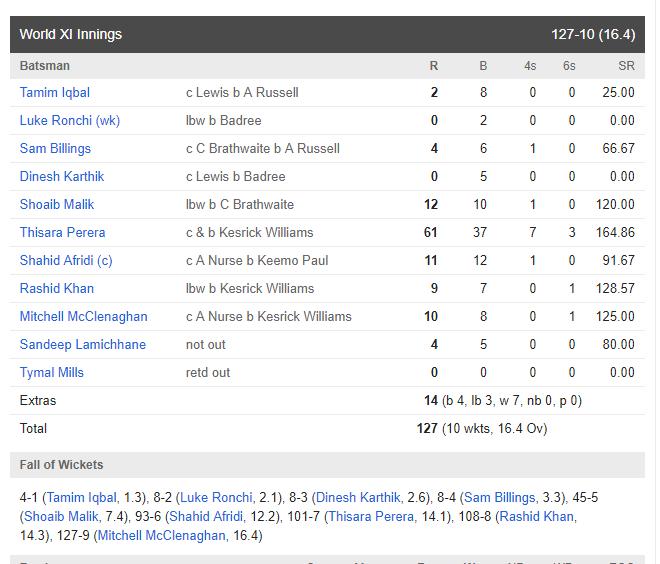 WIvsWORLD XI: रोमांचक मैच में जाने किसने मारी बाजी, किसके बल्ले से निकले सबसे ज्यादा रन तो किसने लिया सबसे ज्यादा विकेट 6