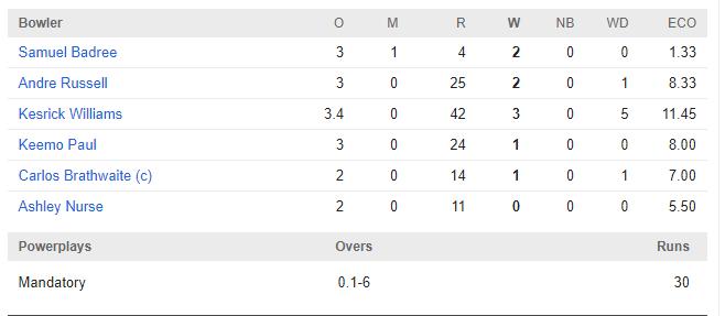 WIvsWORLD XI: रोमांचक मैच में जाने किसने मारी बाजी, किसके बल्ले से निकले सबसे ज्यादा रन तो किसने लिया सबसे ज्यादा विकेट 7