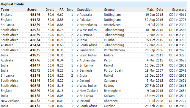 RECORD: इस टीम के नाम है वनडे में सबसे अधिक बार 400 से अधिक रन बनाने का विश्व रिकॉर्ड, जाने किस स्थान पर है भारत 2