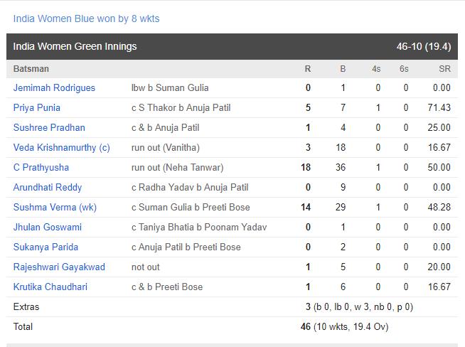 तानिया भाटिया की विस्फोटक पारी से इंडिया ब्लू ने इंडिया ग्रीन को 8 विकेट से हराया 1
