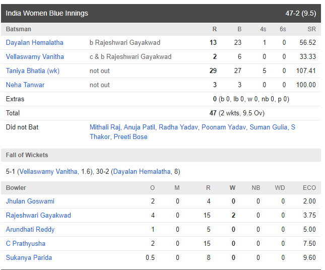 तानिया भाटिया की विस्फोटक पारी से इंडिया ब्लू ने इंडिया ग्रीन को 8 विकेट से हराया 2