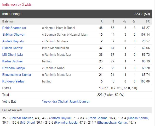 एशिया कप : INDvsBAN : मुर्तजा की छोटी सी गलती व रोहित की इस चतुराई की वजह से भारत बना चैंपियन 5