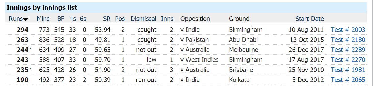 ENG vs IND: भारत के खिलाफ डेब्यू करने वाले एलिस्टर कुक टीम इंडिया के खिलाफ ही करेंगे सन्यास की घोषणा, ये हैं करियर की 5 सर्वश्रेष्ठ पारियां 3