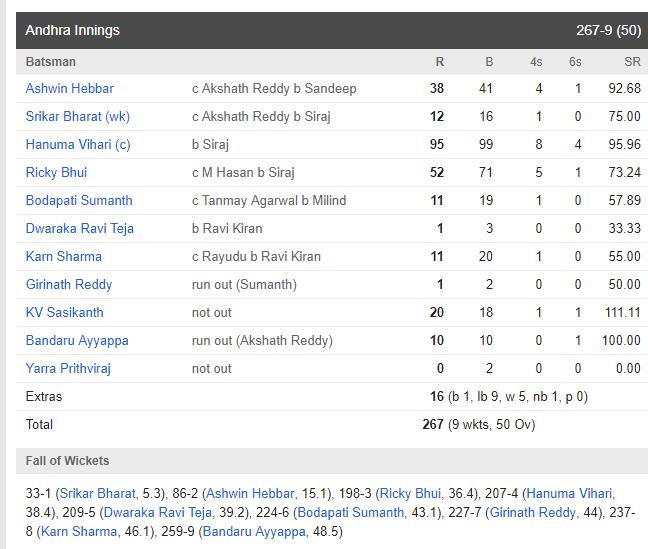 विजय हजारे टूर्नामेंट : आज फिर आया हनुमा विहारी नाम का तूफान, हैदराबाद ने आंध्र प्रदेश को हरा सेमीफाइनल में बनाई जगह 4