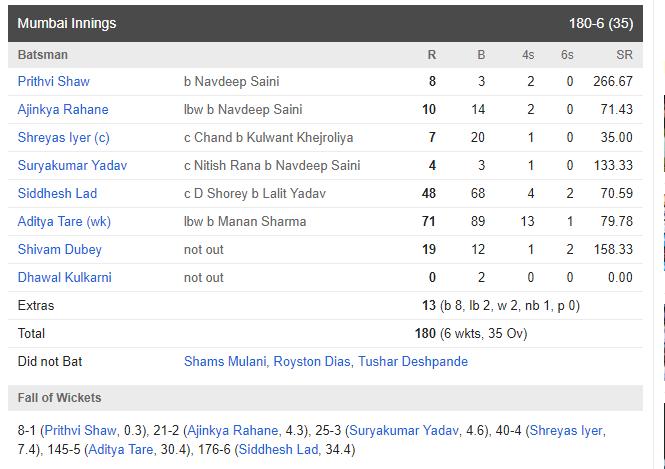विजय हजारे ट्रॉफी : मुंबई की टीम ने दिल्ली को 4 विकेट से हरा खिताब पर जमाया अपना कब्ज़ा 4