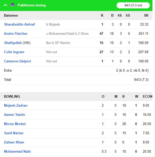 टी 10 क्रिकेट लीग: पख्तून ने बंगाल टाईगर्स को दी करारी मात, जीत में चमका यह दिग्गज भारतीय खिलाड़ी 7
