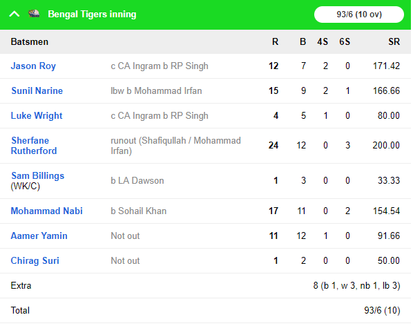 टी 10 क्रिकेट लीग: पख्तून ने बंगाल टाईगर्स को दी करारी मात, जीत में चमका यह दिग्गज भारतीय खिलाड़ी 4