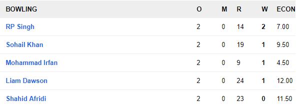 टी 10 क्रिकेट लीग: पख्तून ने बंगाल टाईगर्स को दी करारी मात, जीत में चमका यह दिग्गज भारतीय खिलाड़ी 5