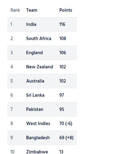 ICC TEST RANKING : बांग्लादेश को रैंकिंग में हुआ बड़ा फायदा, छिनने वाला है भारत का ताज 4