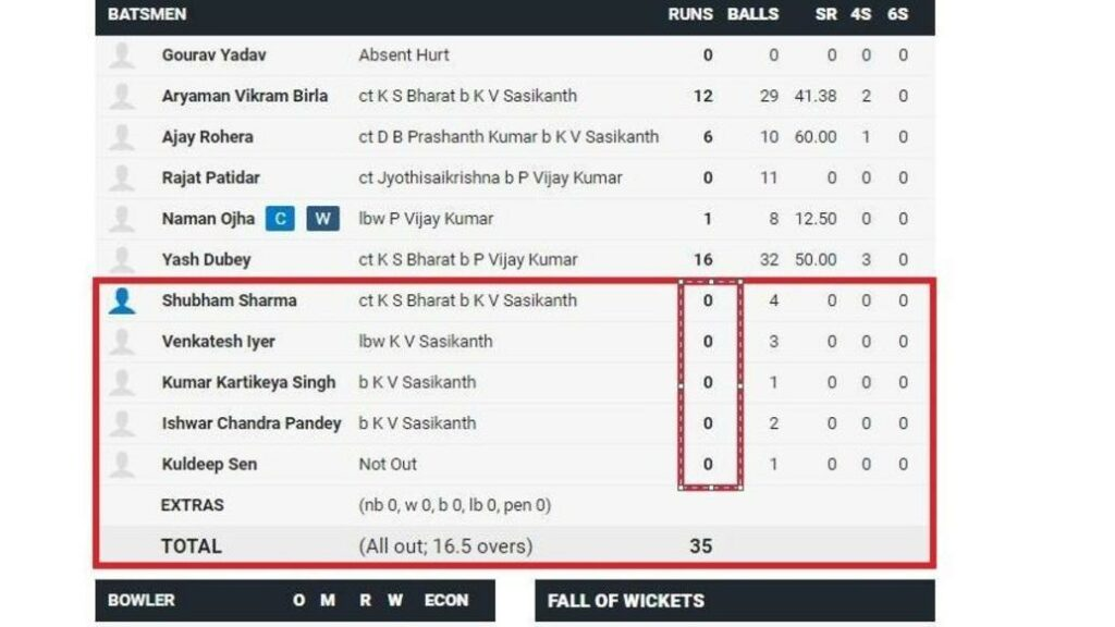 रणजी ट्रॉफी में देखने को मिला हैरान कर देना वाला प्रदर्शन 35/3 से सीधा 35 रनों के स्कोर पर ऑल आउट हुई टीम 2