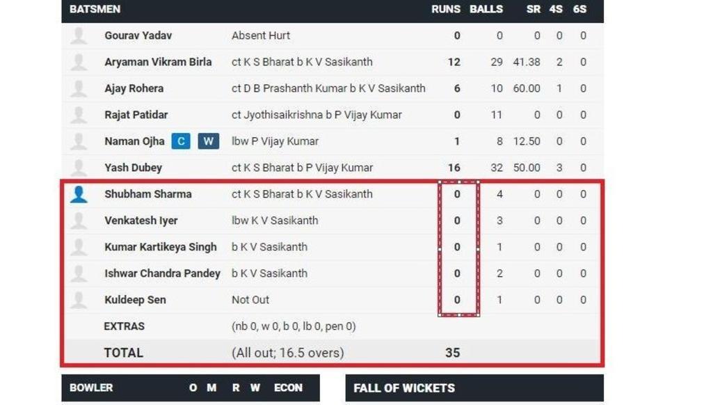 रणजी ट्रॉफी में देखने को मिला हैरान कर देना वाला प्रदर्शन 35/3 से सीधा 35 रनों के स्कोर पर ऑल आउट हुई टीम
