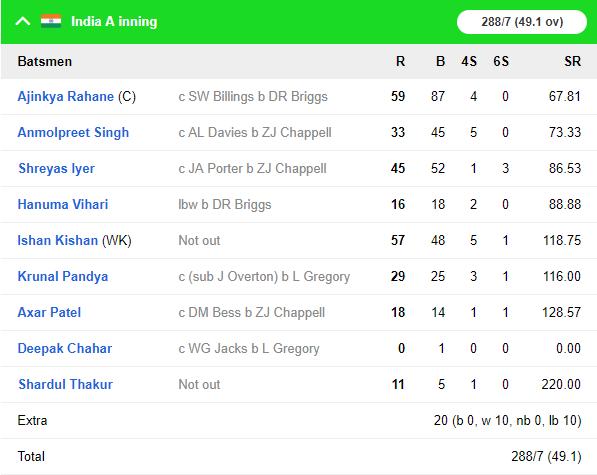 India A vs England Lions: अजिंक्य रहाणे और इशान किशन की शानदार बल्लेबाज से इंडिया ए ने इंग्लैंड को 3 विकेट से हराया 7