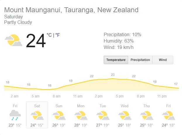WEATHER REPORT: जाने बे ओवल में कैसा रहेगा मौसम का हाल, टॉस जीत भारत को लेना होगा ये फैसला? 2