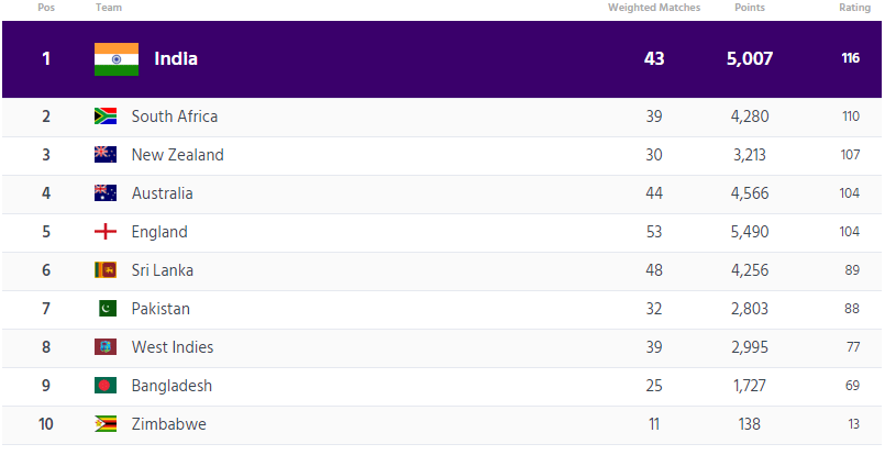 ICC टेस्ट रैंकिंग : वेस्टइंडीज से मिली शर्मनाक हार के बाद इंग्लैंड की टीम को हुआ टेस्ट रैंकिंग में बड़ा नुकसान, भारत नंबर-1 पर बरकरार 5