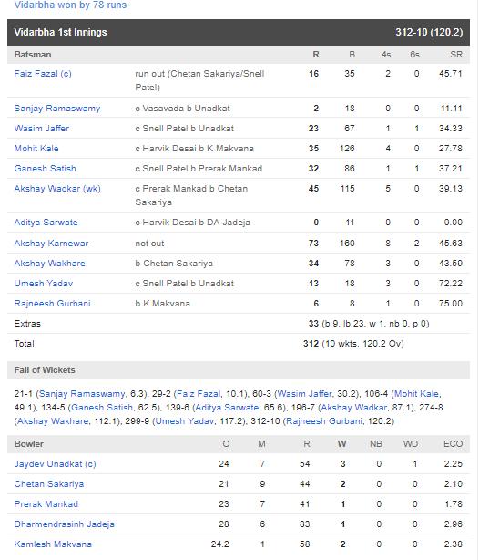 रणजी ट्रॉफी फाइनल : सौराष्ट्र की टीम को 78 रन से हरा विदर्भ बना लगातार दूसरी बार रणजी चैंपियन 4