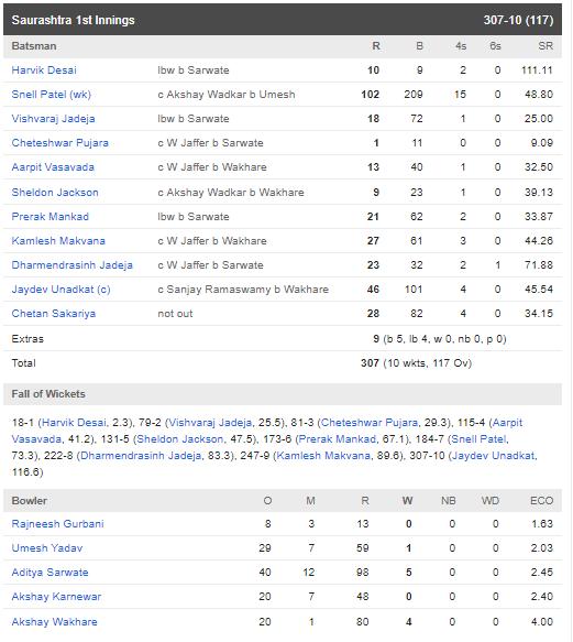 रणजी ट्रॉफी फाइनल : सौराष्ट्र की टीम को 78 रन से हरा विदर्भ बना लगातार दूसरी बार रणजी चैंपियन 5