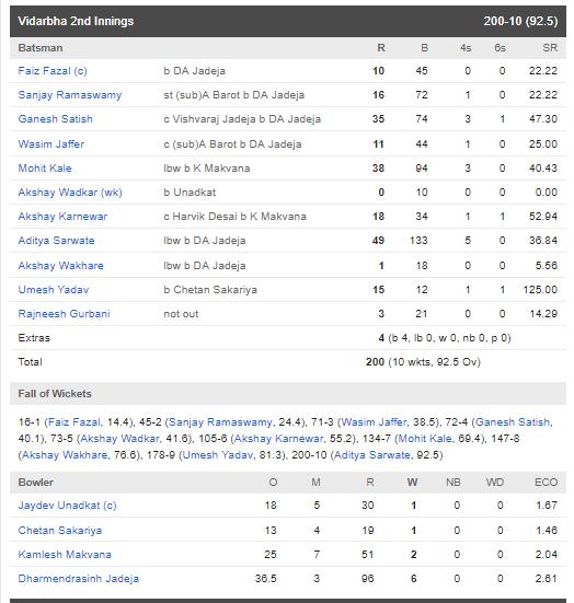रणजी ट्रॉफी फाइनल : सौराष्ट्र की टीम को 78 रन से हरा विदर्भ बना लगातार दूसरी बार रणजी चैंपियन 6