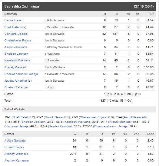 रणजी ट्रॉफी फाइनल : सौराष्ट्र की टीम को 78 रन से हरा विदर्भ बना लगातार दूसरी बार रणजी चैंपियन 7
