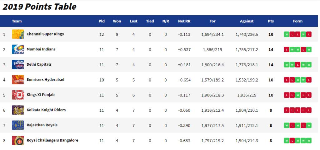 16 अंक होने के बाद भी प्ले ऑफ से बाहर हो सकती है चेन्नई सुपर किंग्स, इन टीम को जीतने हैं अपने मैच 2
