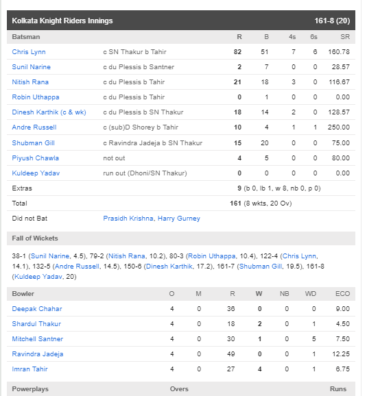 CSKvsKKR : रैना-जडेजा की दमदार पारियों के दम पर चेन्नई ने केकेआर को 5 विकेट से हराया 3