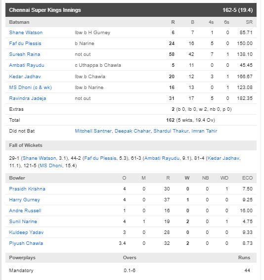 CSKvsKKR : रैना-जडेजा की दमदार पारियों के दम पर चेन्नई ने केकेआर को 5 विकेट से हराया 4