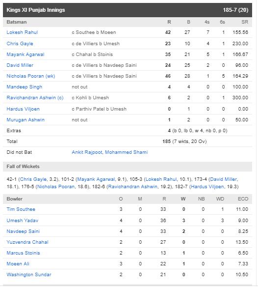 RCBvsKXIP :  डीविलियर्स की तूफानी पारी के दम पर आरसीबी ने पंजाब को 17 रन से हराया 6