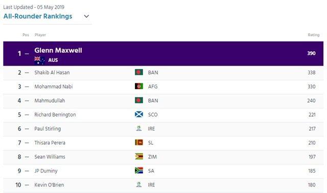 आईसीसी की ताजा ट्वेंटी-20 रैंकिंग में पाकिस्तान टीम के खिलाड़ियों ने मचाई धूम, भारतीय टीम को हुआ बड़ा नुकसान 8