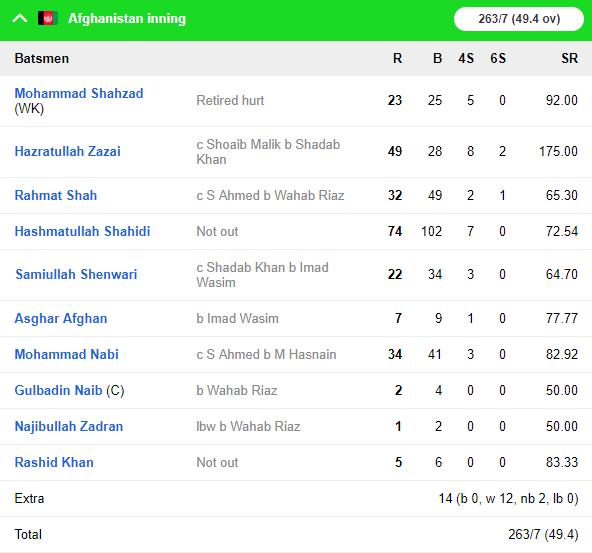 ICC CRICKET WORLD CUP 2019: अफगानिस्तान ने पाकिस्तान को विश्व कप के अभ्यास मैच दी मात, देखें स्कोरबोर्ड 3