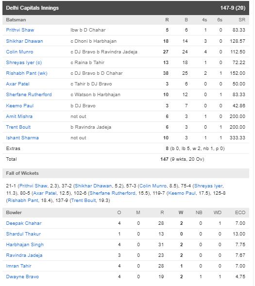 CSK vs DC : Qualifier 2 : चेन्नई सुपर किंग्स ने दिल्ली कैपिटल्स को 6 विकेट से हरा, फाइनल में बनाई अपनी जगह 5