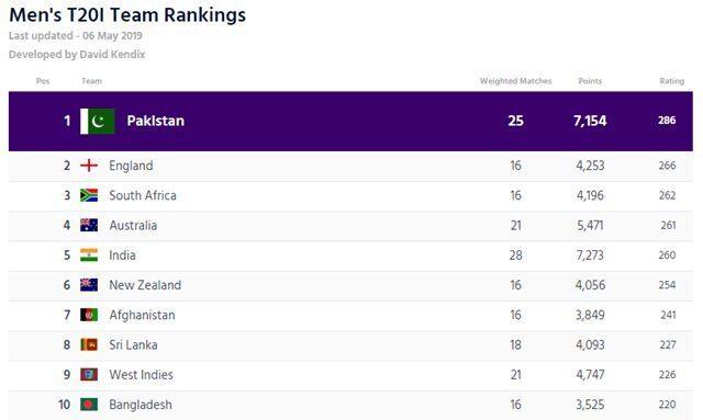आईसीसी की ताजा ट्वेंटी-20 रैंकिंग में पाकिस्तान टीम के खिलाड़ियों ने मचाई धूम, भारतीय टीम को हुआ बड़ा नुकसान 3