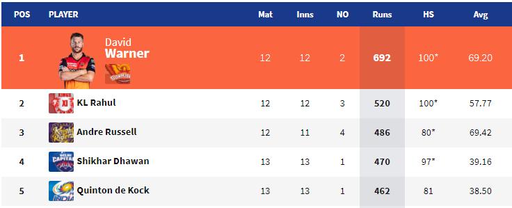 IPL 2019- प्लेऑफ का समीकरण पूरी तरह हुआ साफ़, इन 4 टीमों ने बनाई जगह, तो इनके पास है पर्पल और ऑरेंज कैप 3