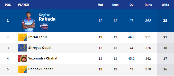 IPL 2019- प्लेऑफ का समीकरण पूरी तरह हुआ साफ़, इन 4 टीमों ने बनाई जगह, तो इनके पास है पर्पल और ऑरेंज कैप 4